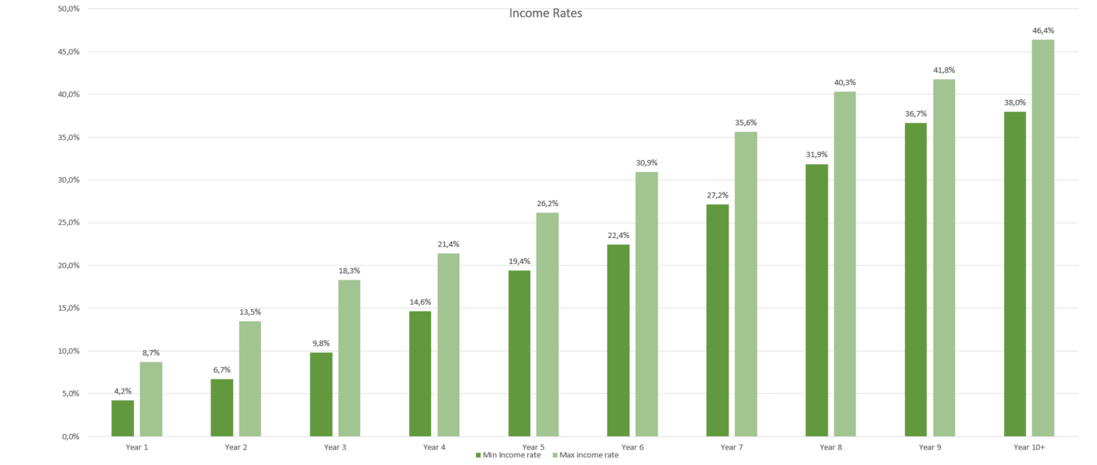 The Amazing Return on Investment (ROI) from Walnuts